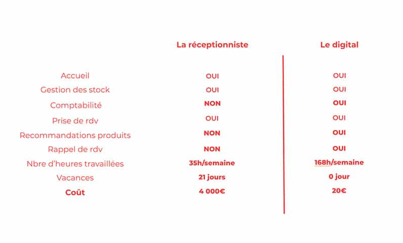 tableau comparatif receptionniste traditionnel vs receptionniste virtuelle